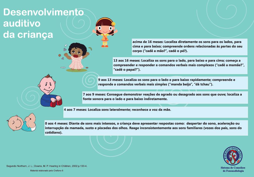 Desenvolvimento da linguagem e auditivo da criança